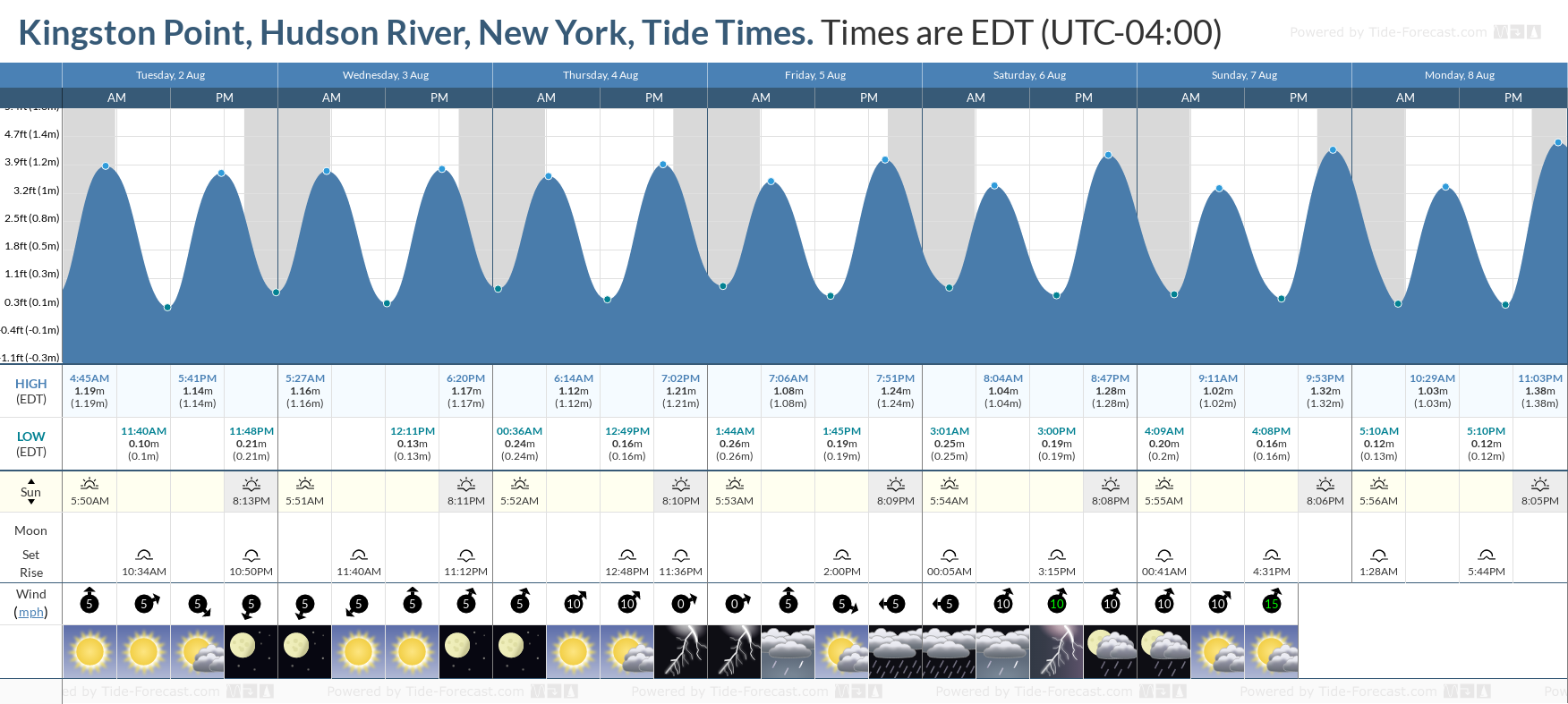 Kingston Point, Hudson River, New York Tide Chart including high and low tide tide times for the next 7 days