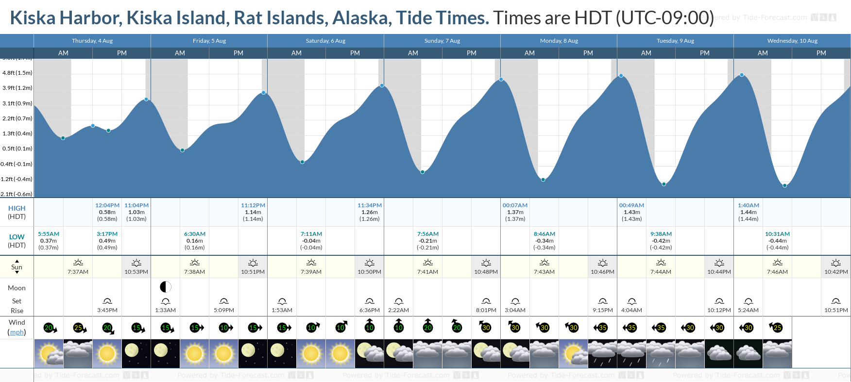 Kiska Harbor, Kiska Island, Rat Islands, Alaska Tide Chart including high and low tide tide times for the next 7 days