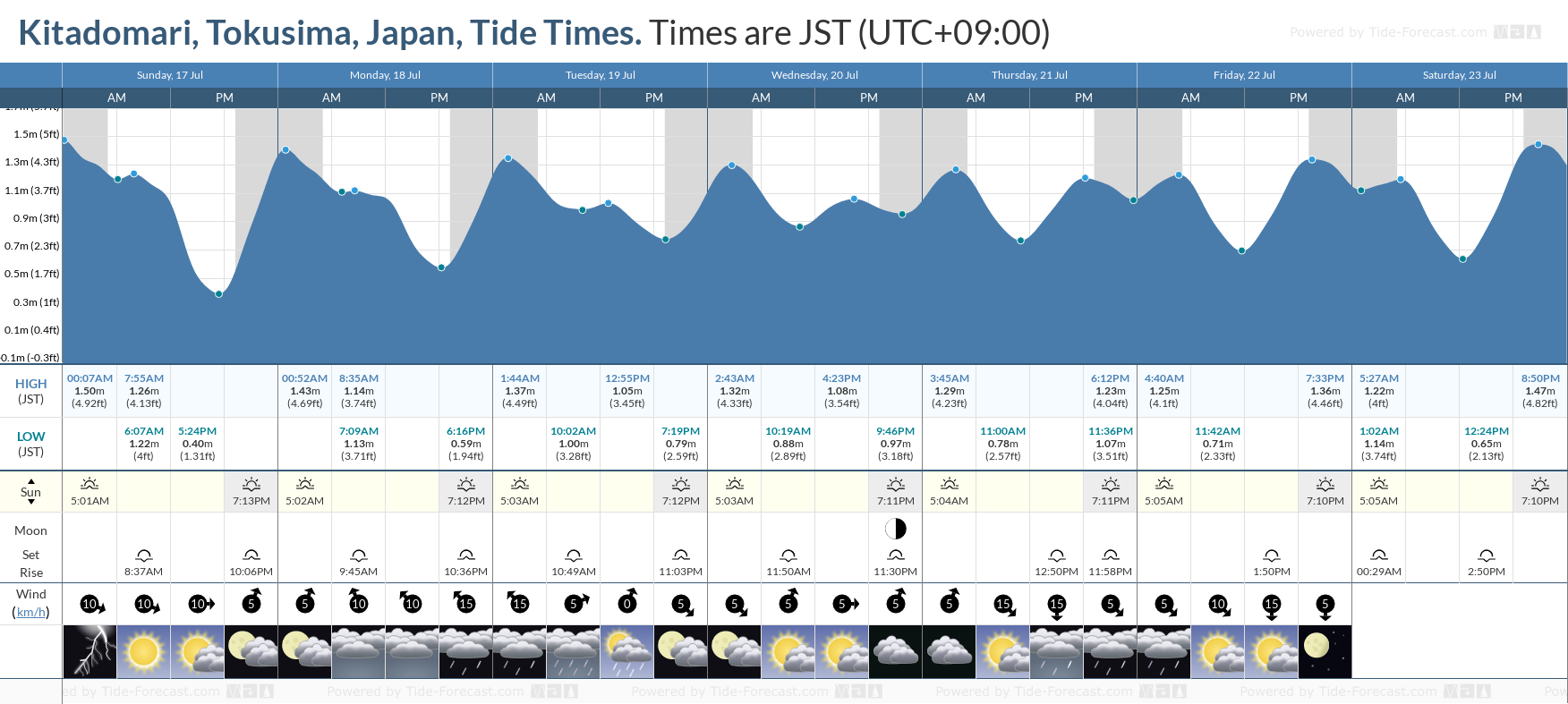 Kitadomari, Tokusima, Japan Tide Chart including high and low tide tide times for the next 7 days
