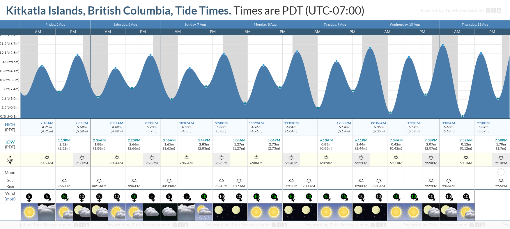 Kitkatla Islands, British Columbia Tide Chart including high and low tide tide times for the next 7 days