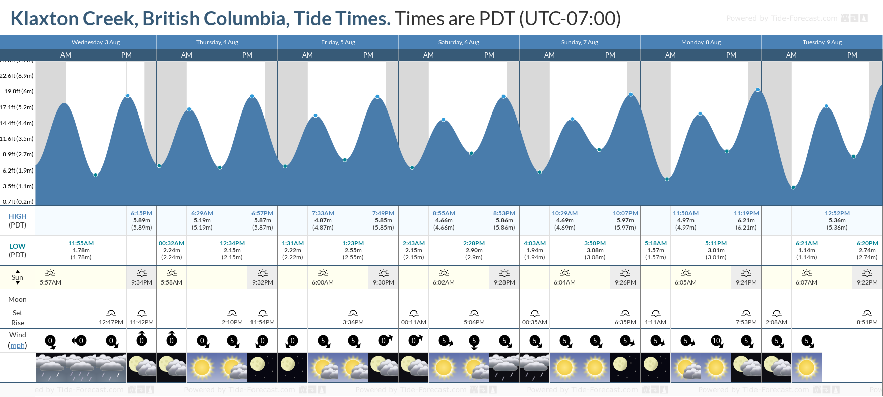 Klaxton Creek, British Columbia Tide Chart including high and low tide tide times for the next 7 days