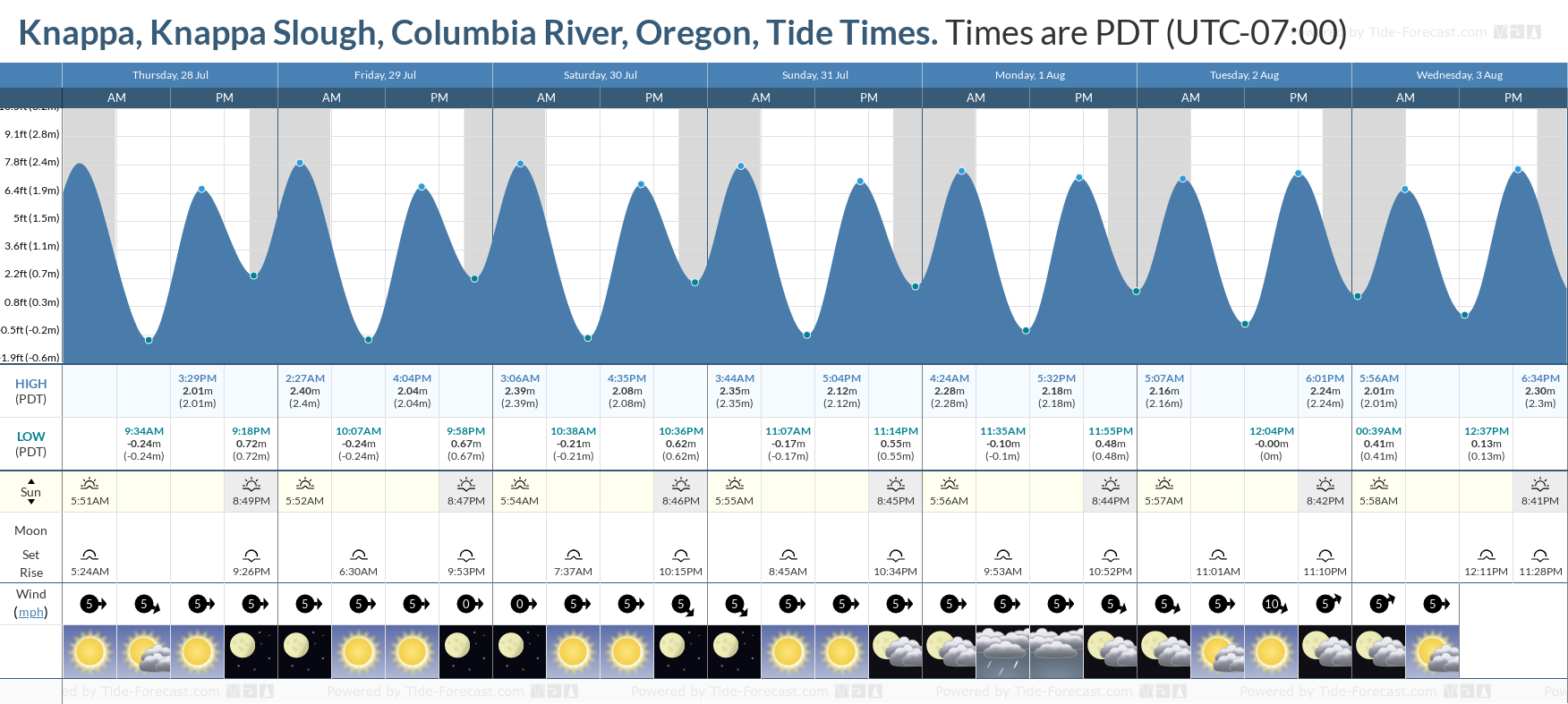 Knappa, Knappa Slough, Columbia River, Oregon Tide Chart including high and low tide tide times for the next 7 days