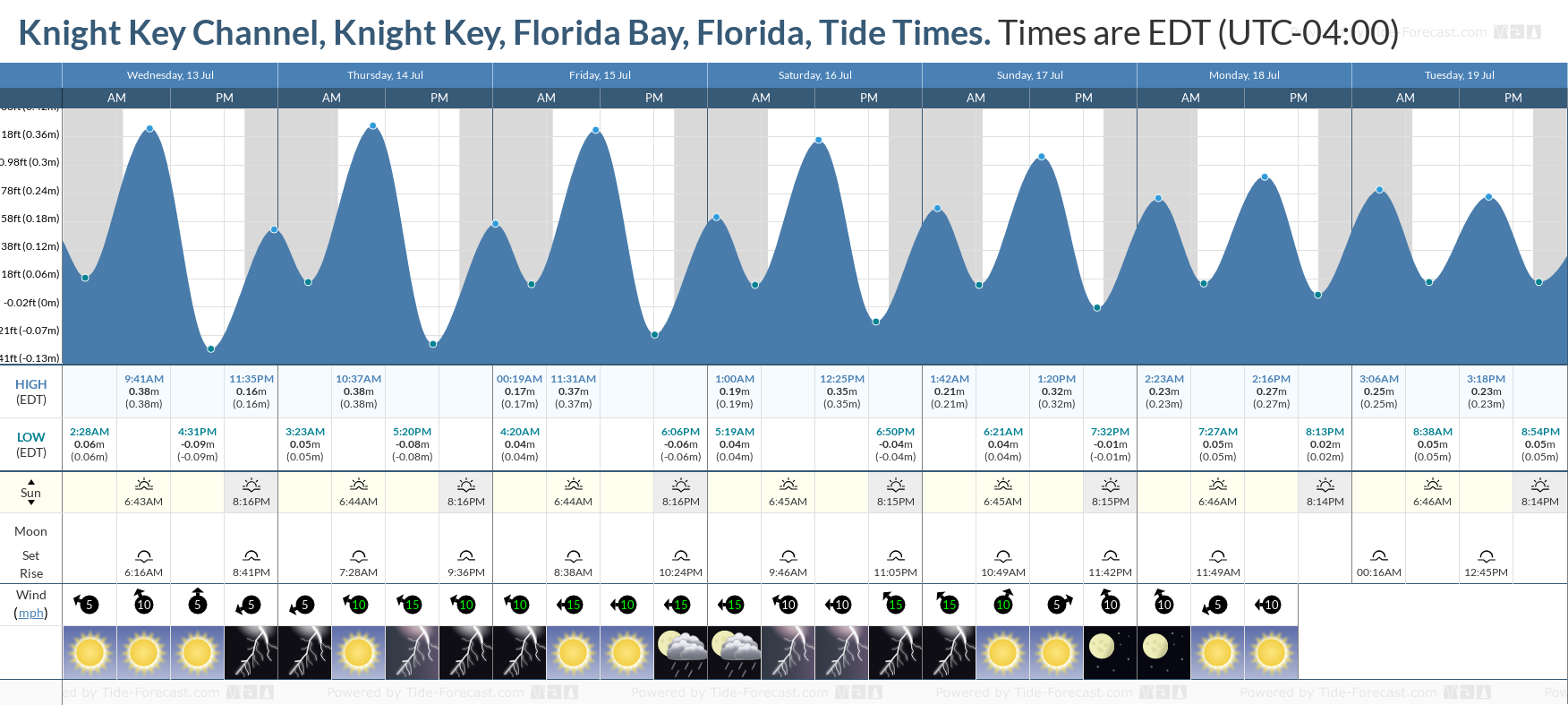 Knight Key Channel, Knight Key, Florida Bay, Florida Tide Chart including high and low tide tide times for the next 7 days