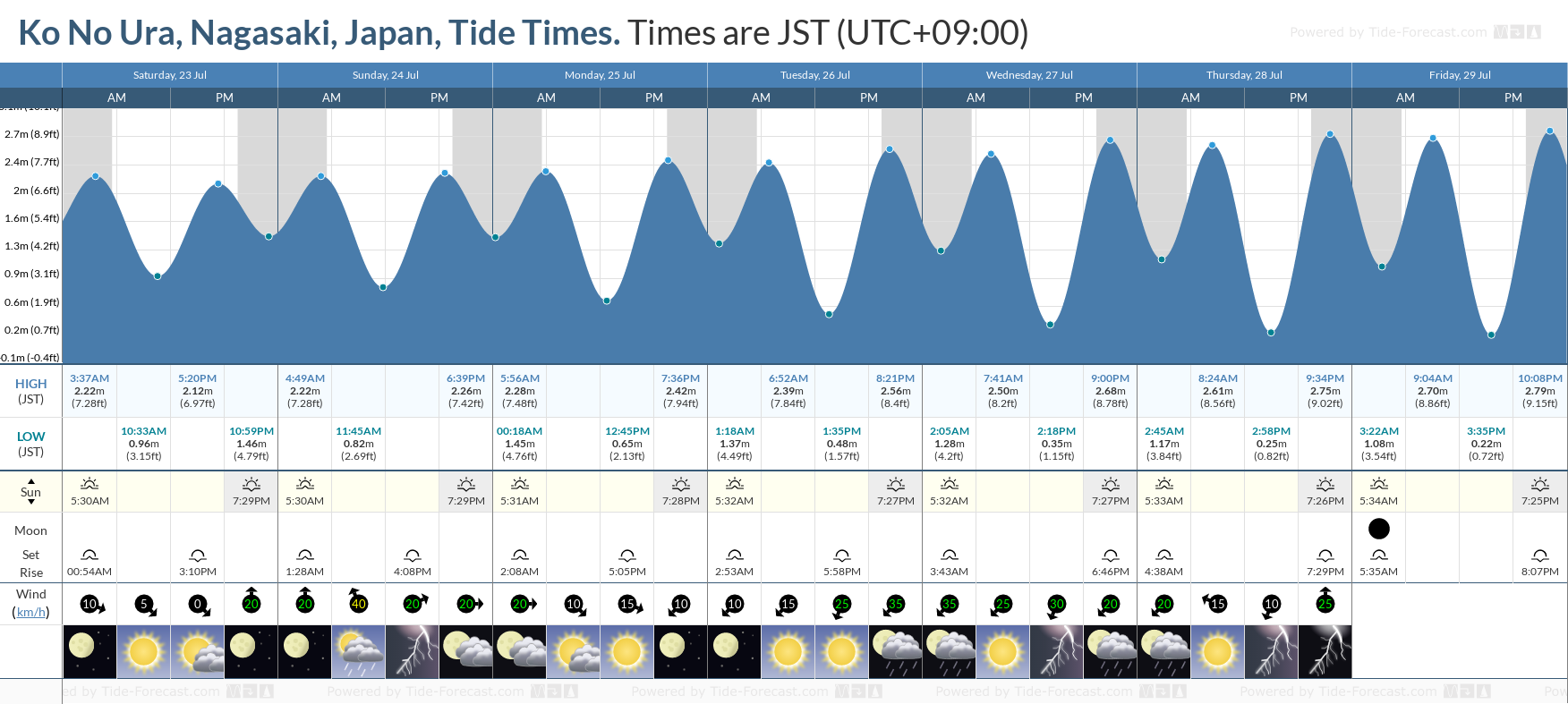Ko No Ura, Nagasaki, Japan Tide Chart including high and low tide tide times for the next 7 days