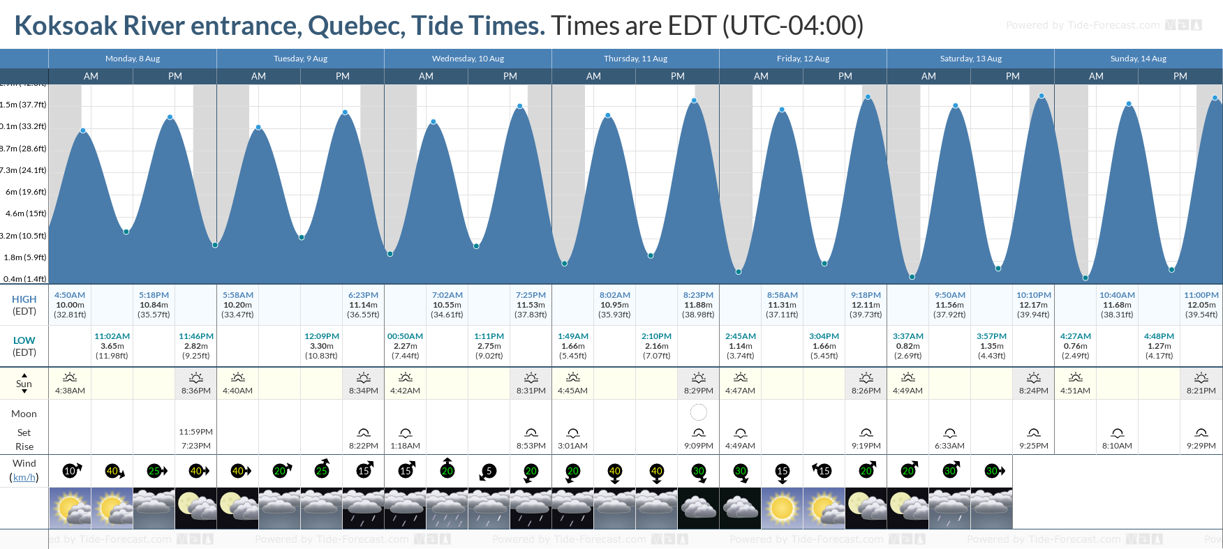 Koksoak River entrance, Quebec Tide Chart including high and low tide tide times for the next 7 days