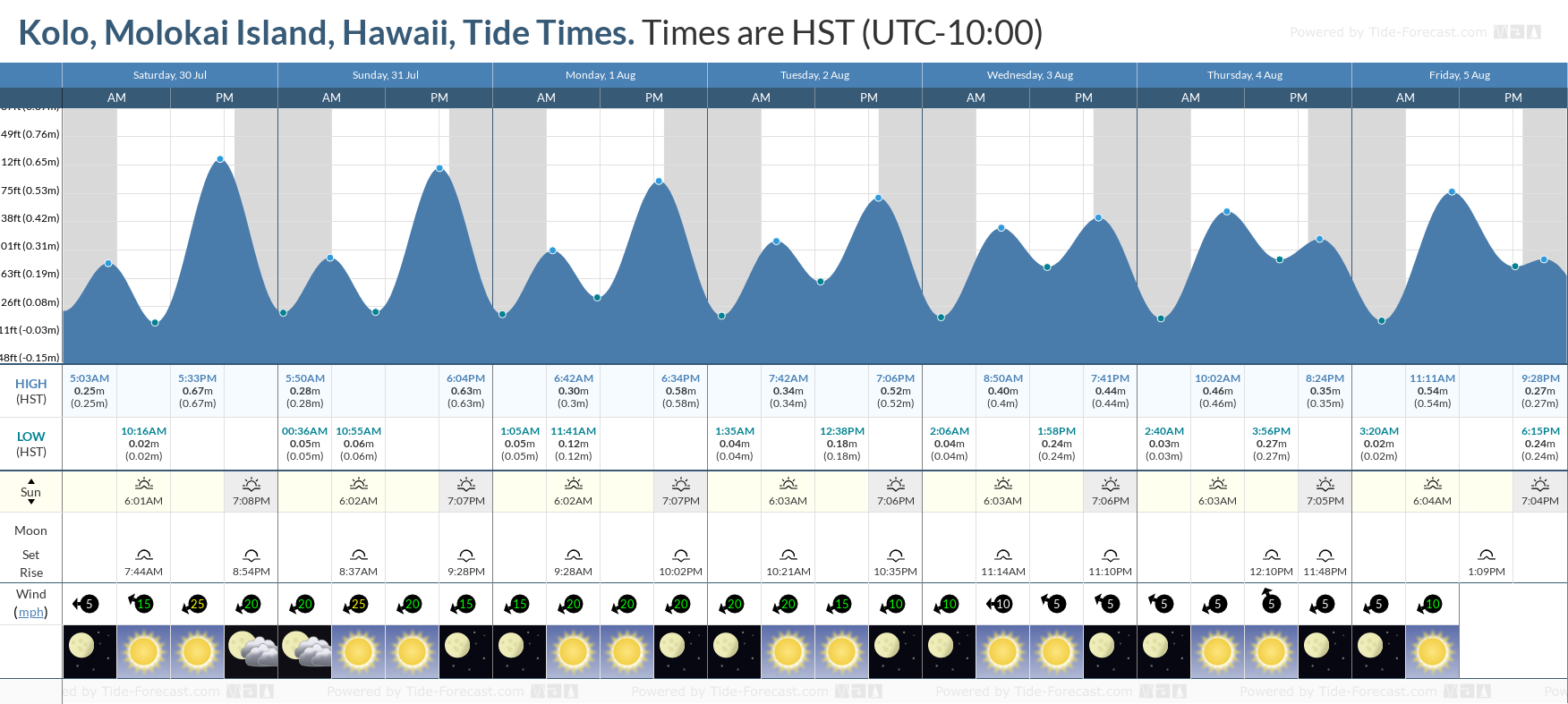 Kolo, Molokai Island, Hawaii Tide Chart including high and low tide tide times for the next 7 days