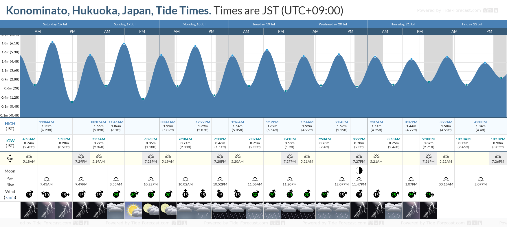 Konominato, Hukuoka, Japan Tide Chart including high and low tide tide times for the next 7 days