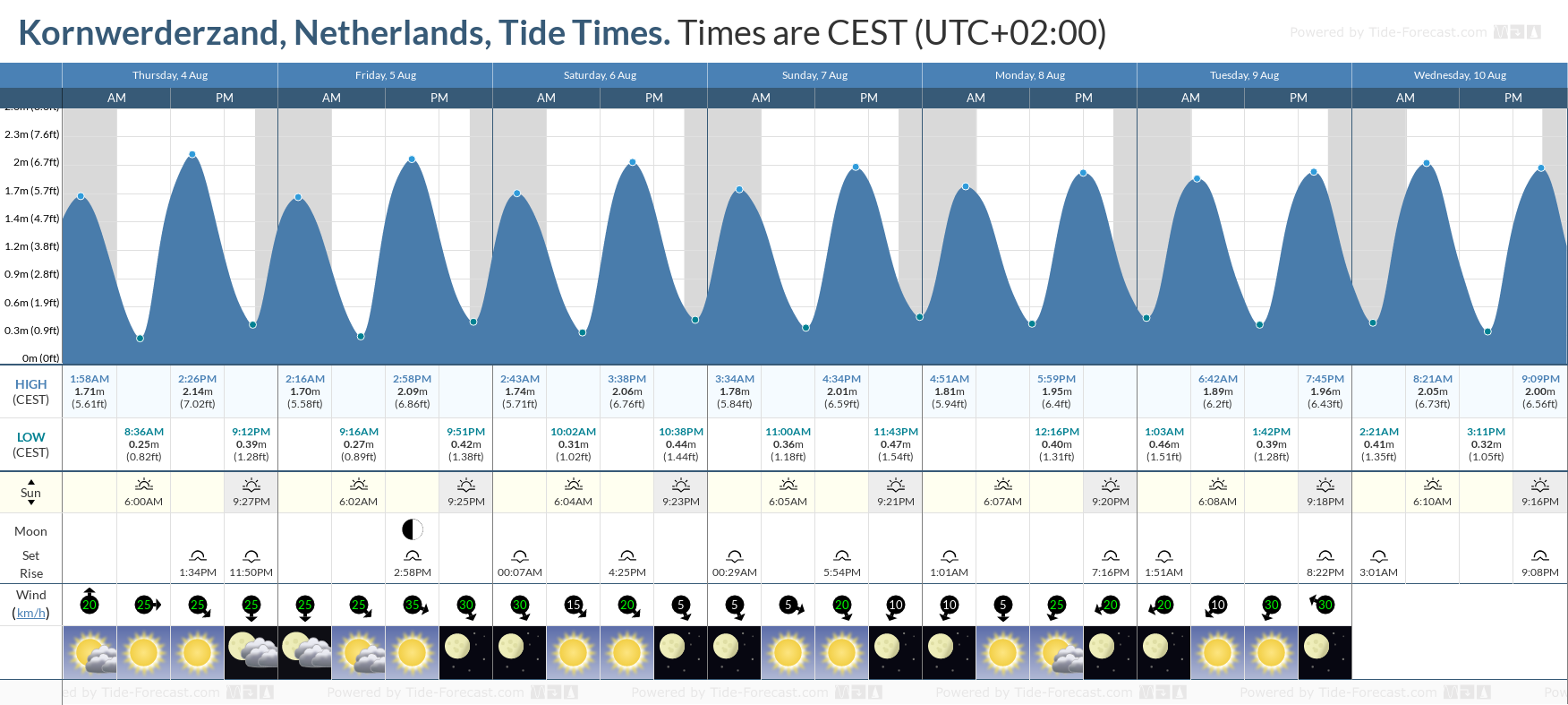 Kornwerderzand, Netherlands Tide Chart including high and low tide tide times for the next 7 days