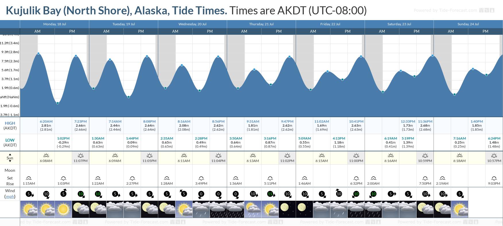 Kujulik Bay (North Shore), Alaska Tide Chart including high and low tide tide times for the next 7 days