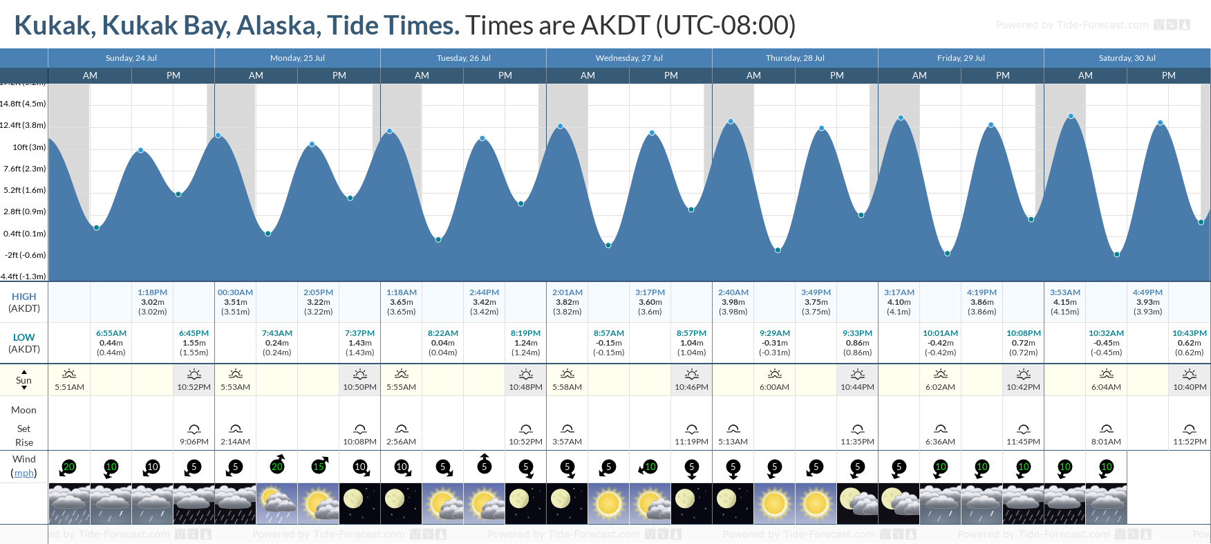 Kukak, Kukak Bay, Alaska Tide Chart including high and low tide tide times for the next 7 days