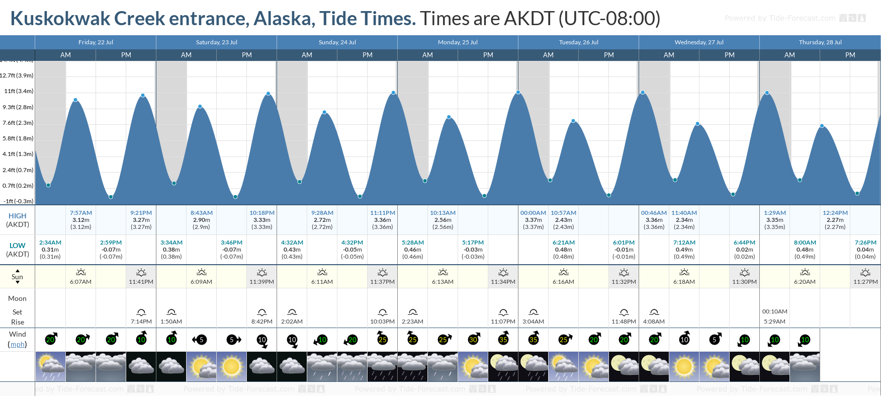 Kuskokwak Creek entrance, Alaska Tide Chart including high and low tide tide times for the next 7 days