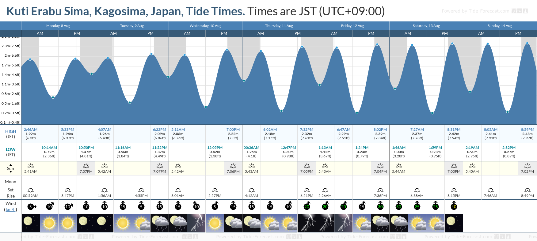 Kuti Erabu Sima, Kagosima, Japan Tide Chart including high and low tide tide times for the next 7 days