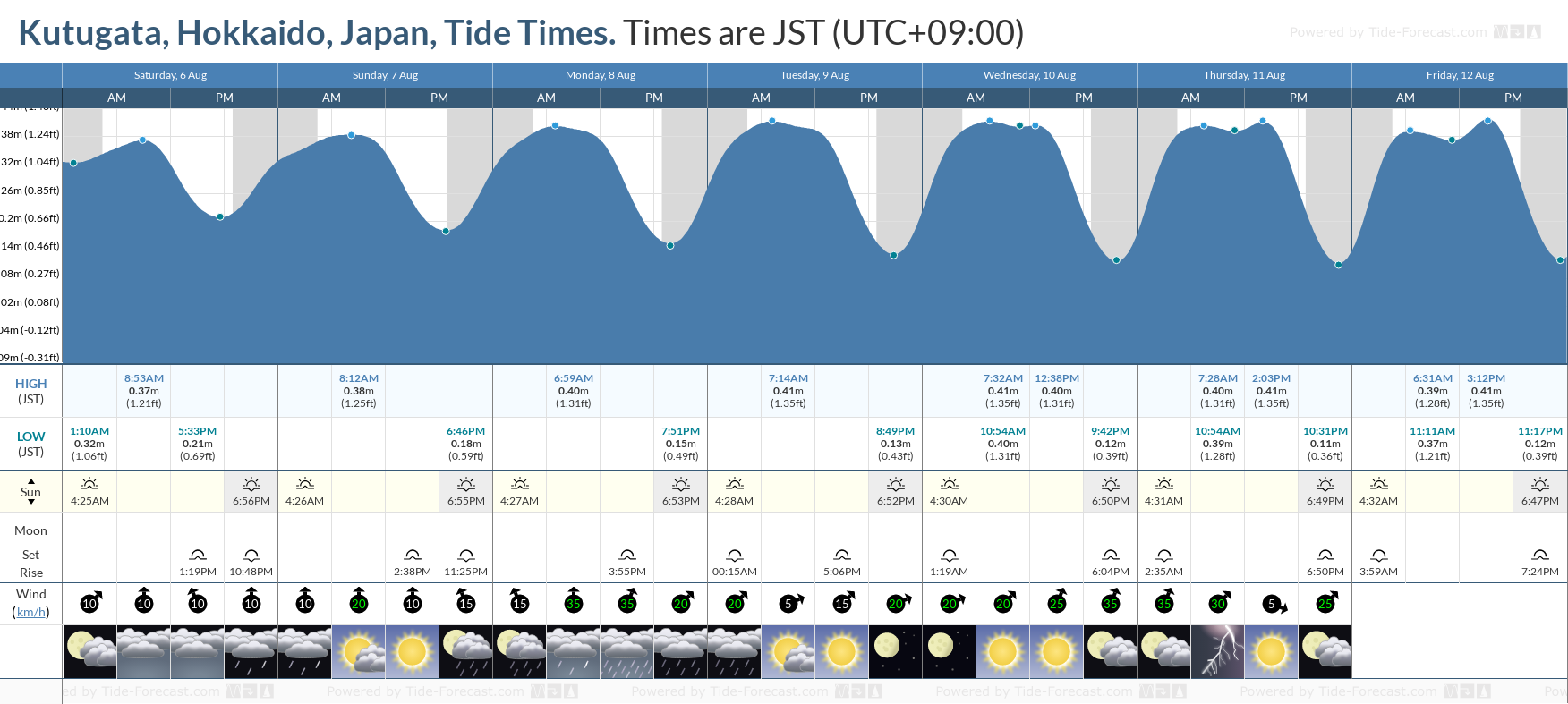 Kutugata, Hokkaido, Japan Tide Chart including high and low tide tide times for the next 7 days