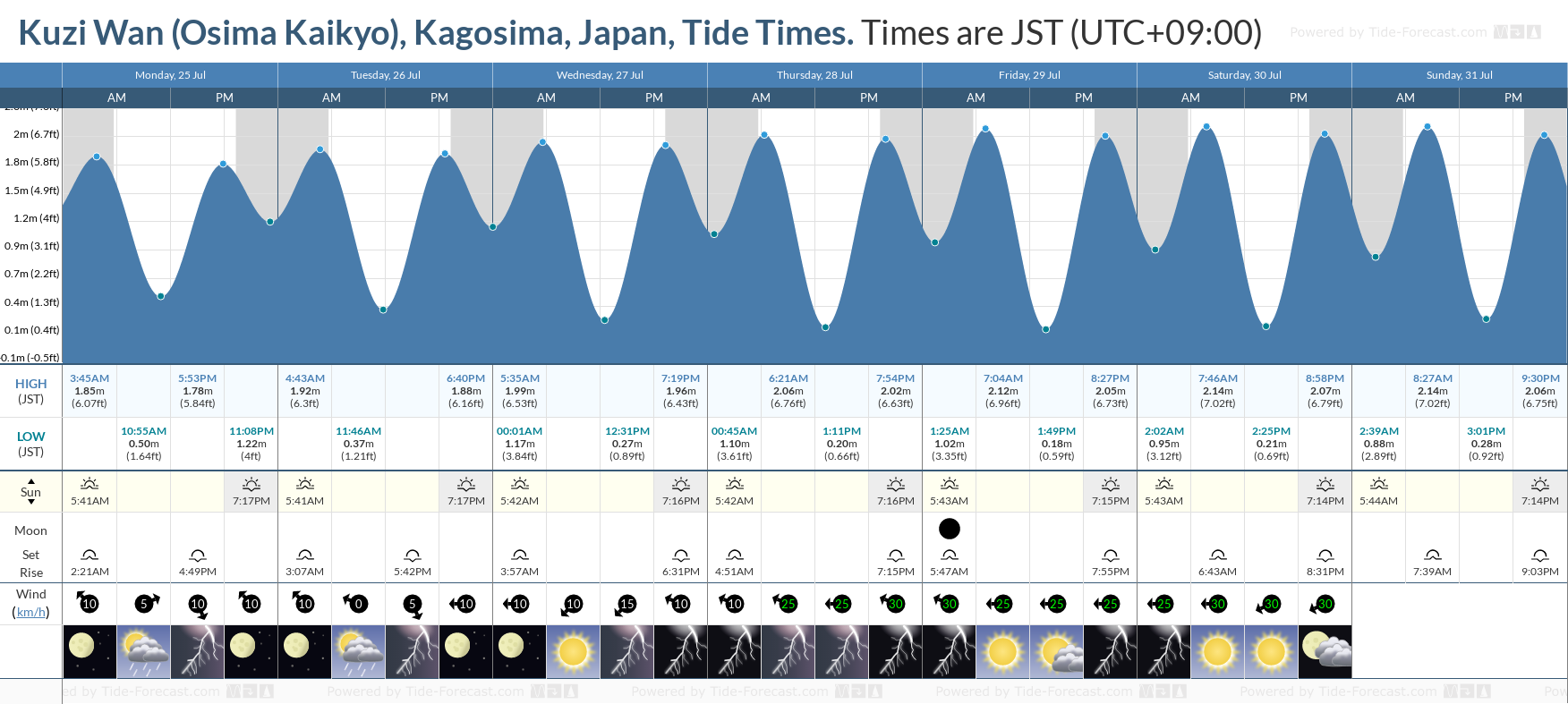 Kuzi Wan (Osima Kaikyo), Kagosima, Japan Tide Chart including high and low tide tide times for the next 7 days