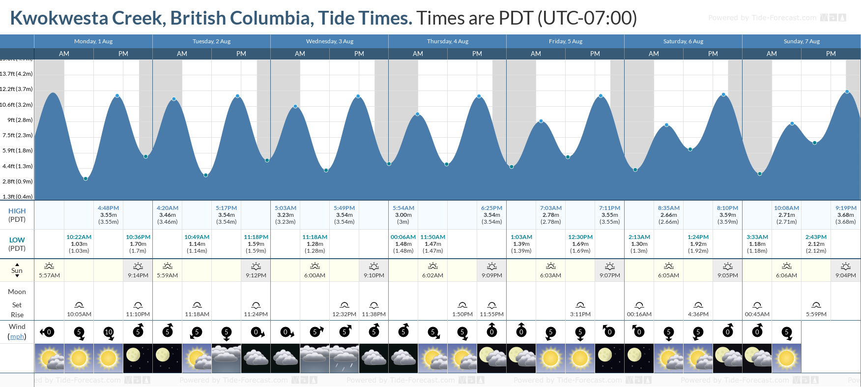 Kwokwesta Creek, British Columbia Tide Chart including high and low tide tide times for the next 7 days