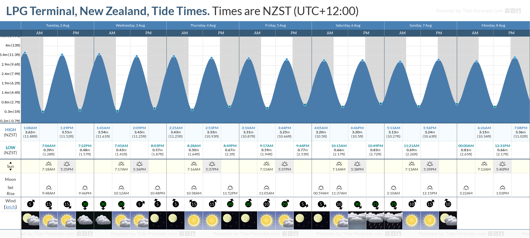 LPG Terminal, New Zealand Tide Chart including high and low tide tide times for the next 7 days