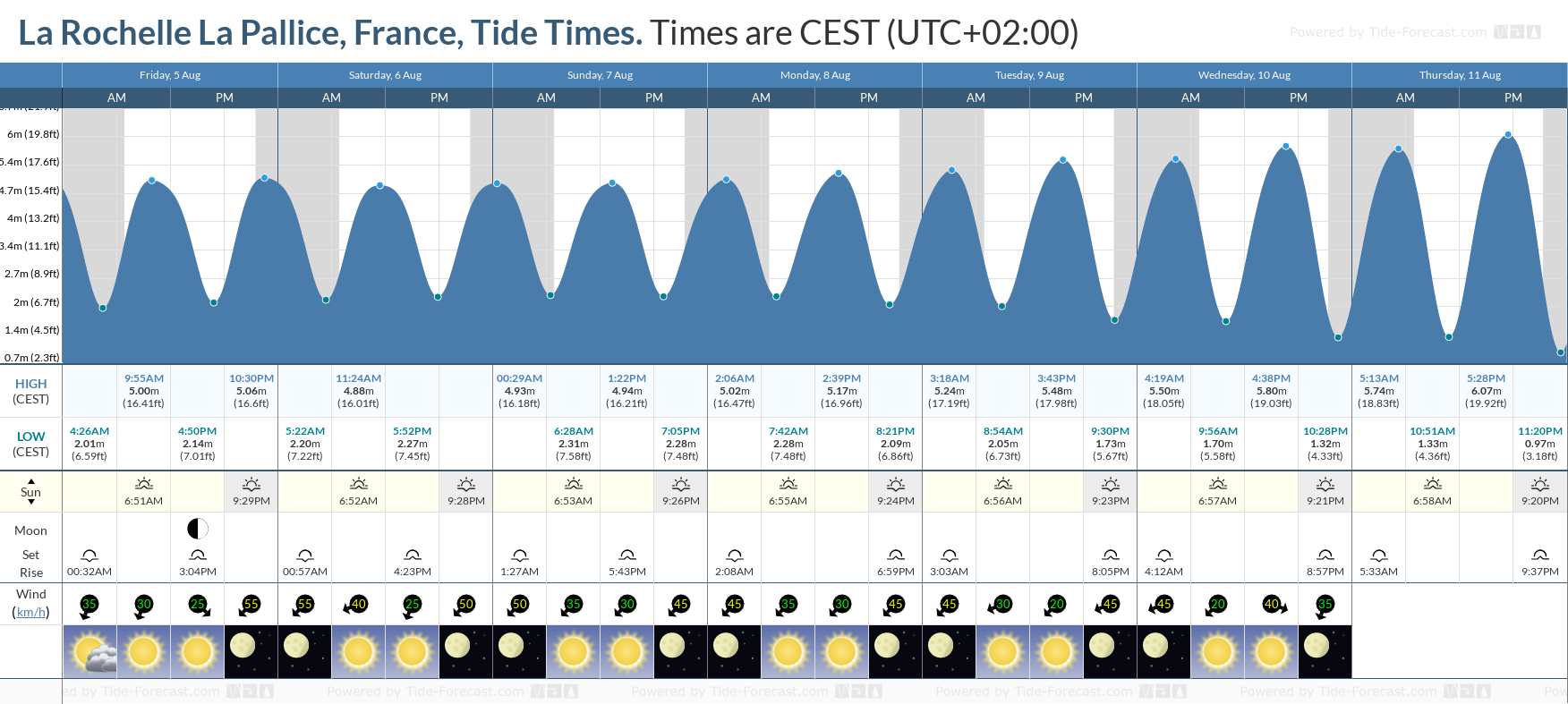 La Rochelle La Pallice, France Tide Chart including high and low tide tide times for the next 7 days