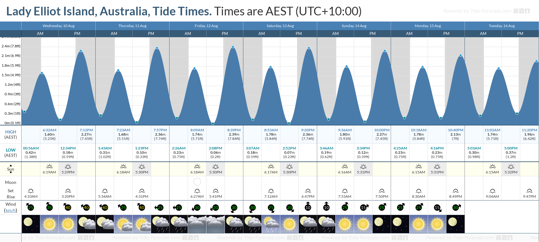Lady Elliot Island, Australia Tide Chart including high and low tide tide times for the next 7 days