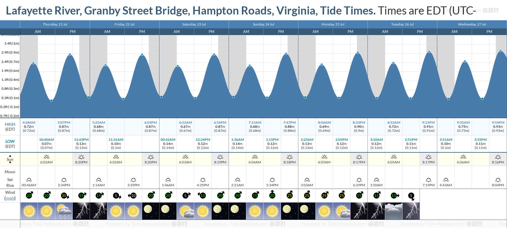 Lafayette River, Granby Street Bridge, Hampton Roads, Virginia Tide Chart including high and low tide tide times for the next 7 days