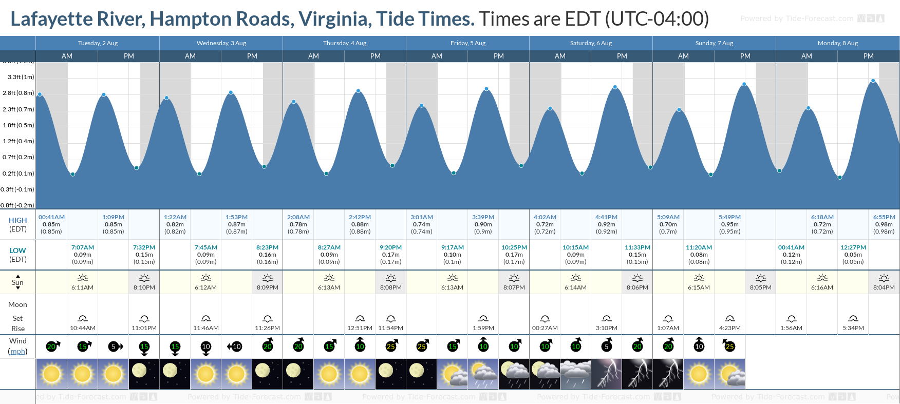 Lafayette River, Hampton Roads, Virginia Tide Chart including high and low tide tide times for the next 7 days