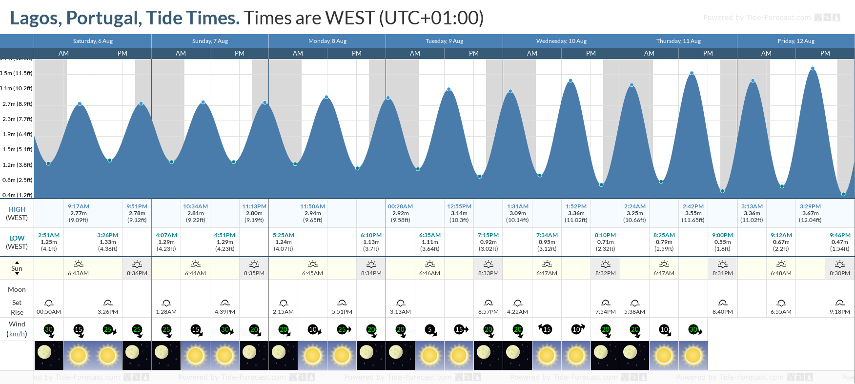 Lagos, Portugal Tide Chart including high and low tide tide times for the next 7 days
