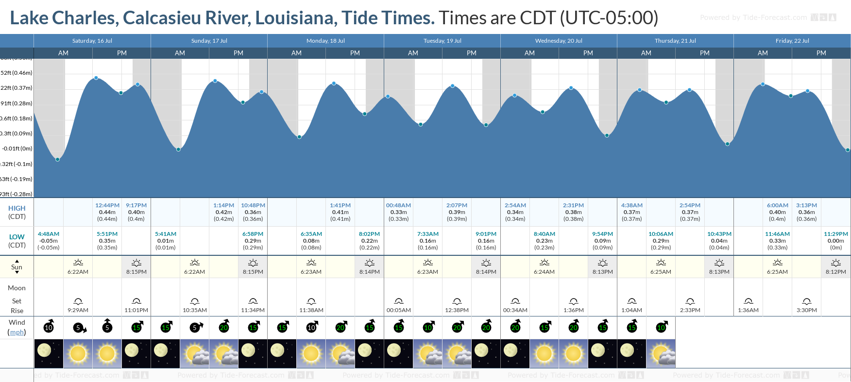 Lake Charles, Calcasieu River, Louisiana Tide Chart including high and low tide tide times for the next 7 days