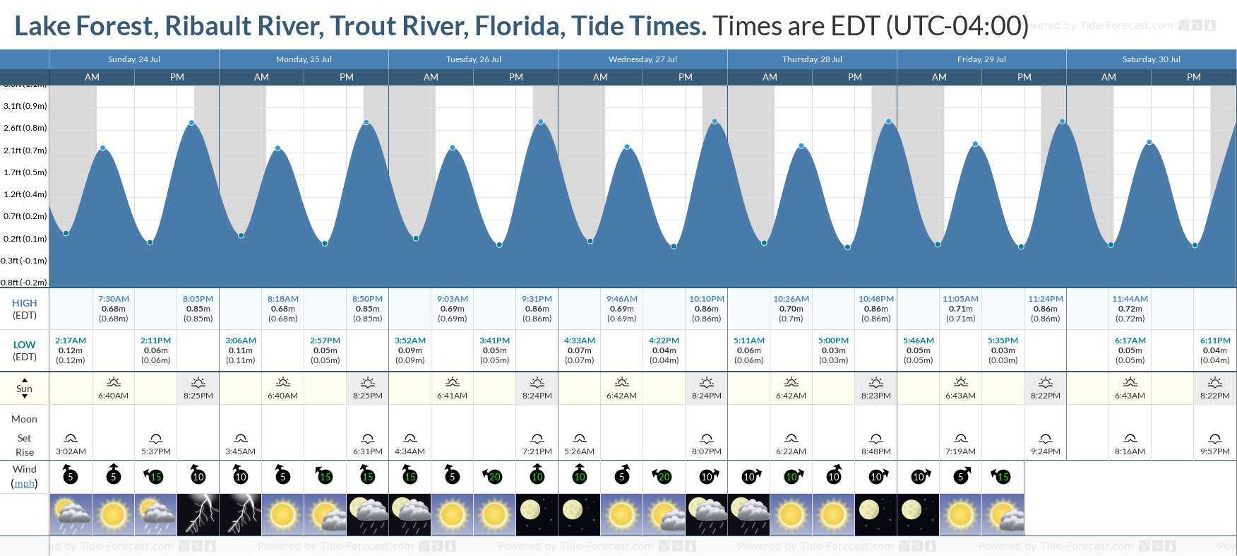 Lake Forest, Ribault River, Trout River, Florida Tide Chart including high and low tide tide times for the next 7 days