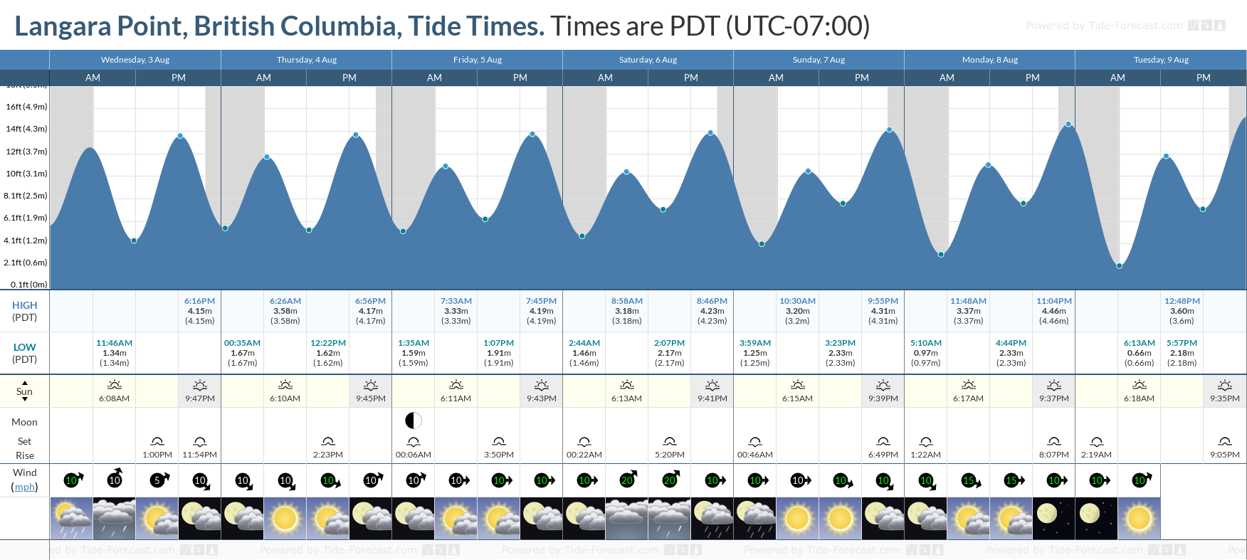 Langara Point, British Columbia Tide Chart including high and low tide tide times for the next 7 days
