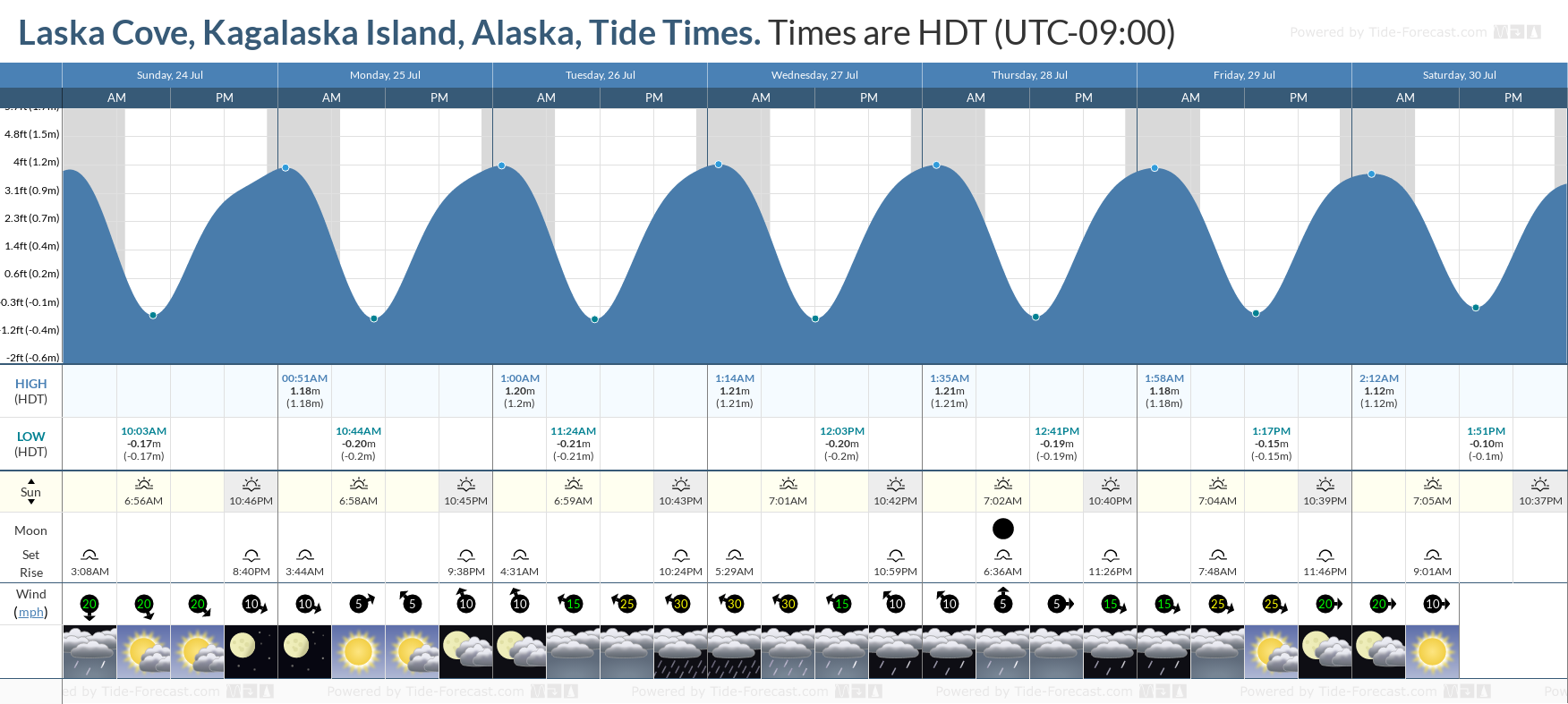 Laska Cove, Kagalaska Island, Alaska Tide Chart including high and low tide tide times for the next 7 days