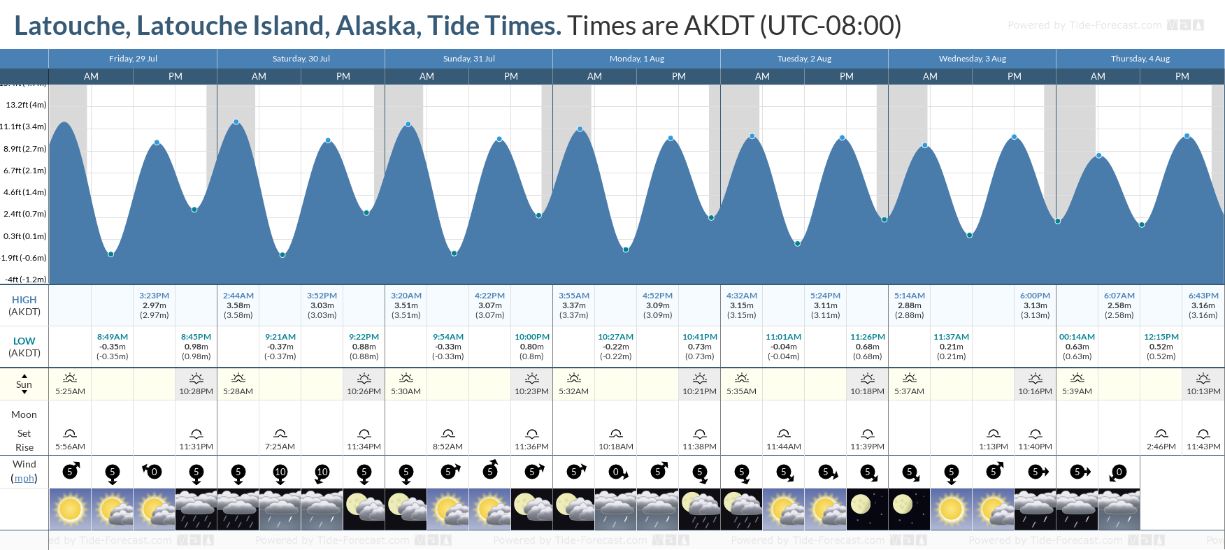 Latouche, Latouche Island, Alaska Tide Chart including high and low tide tide times for the next 7 days