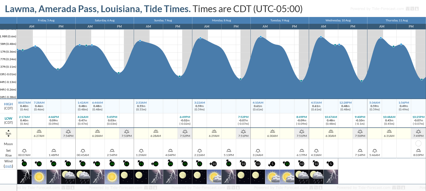 Lawma, Amerada Pass, Louisiana Tide Chart including high and low tide tide times for the next 7 days