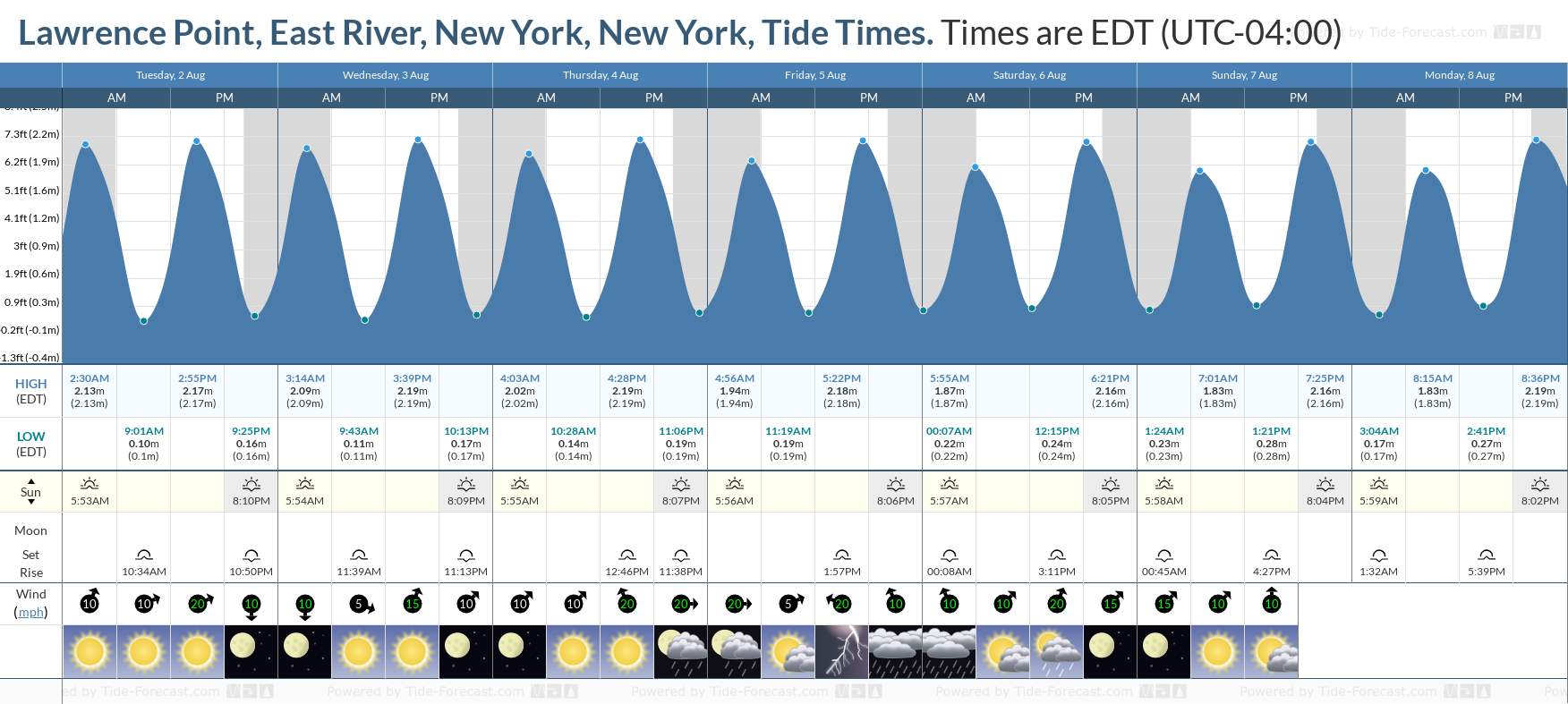 Lawrence Point, East River, New York, New York Tide Chart including high and low tide tide times for the next 7 days