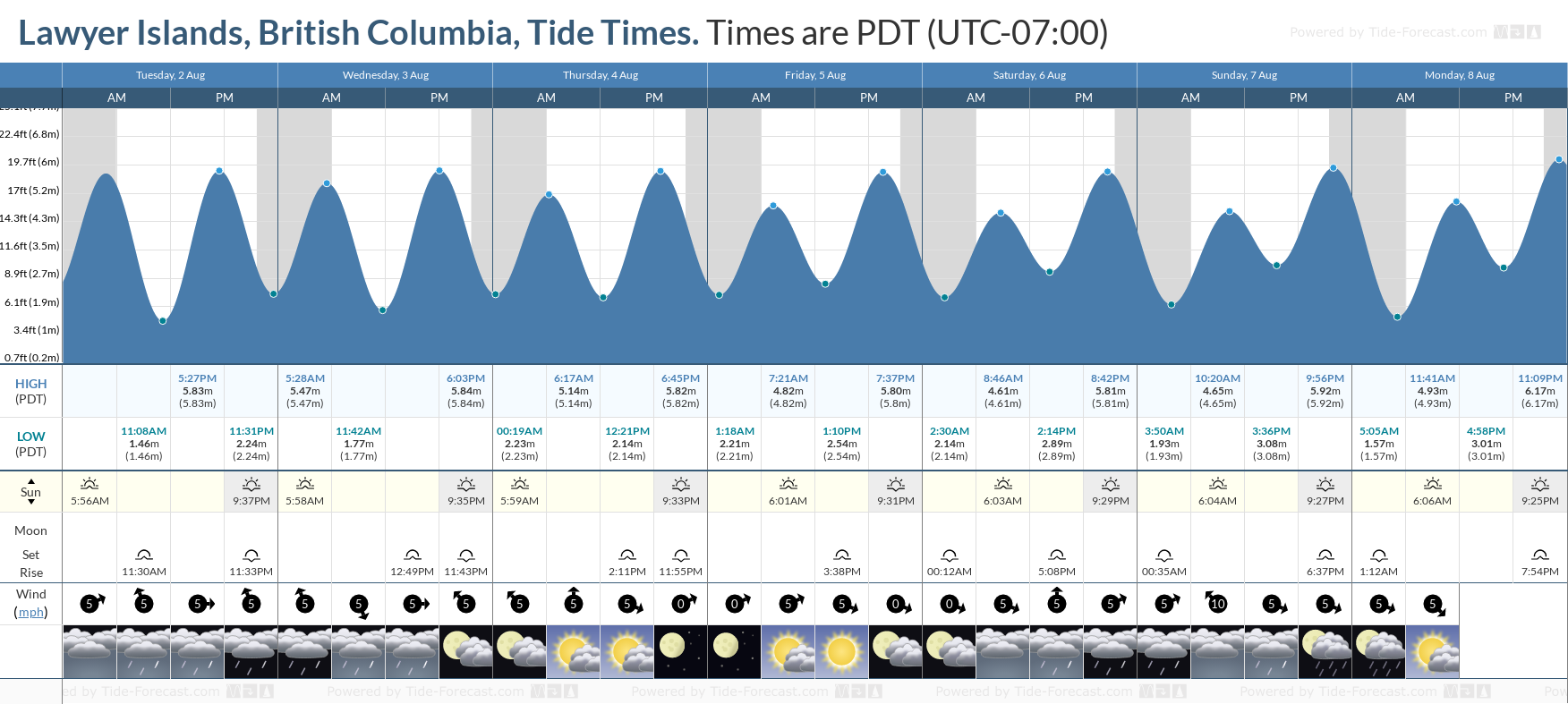 Lawyer Islands, British Columbia Tide Chart including high and low tide tide times for the next 7 days