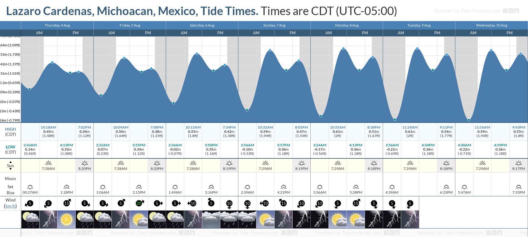 Lazaro Cardenas, Michoacan, Mexico Tide Chart including high and low tide tide times for the next 7 days