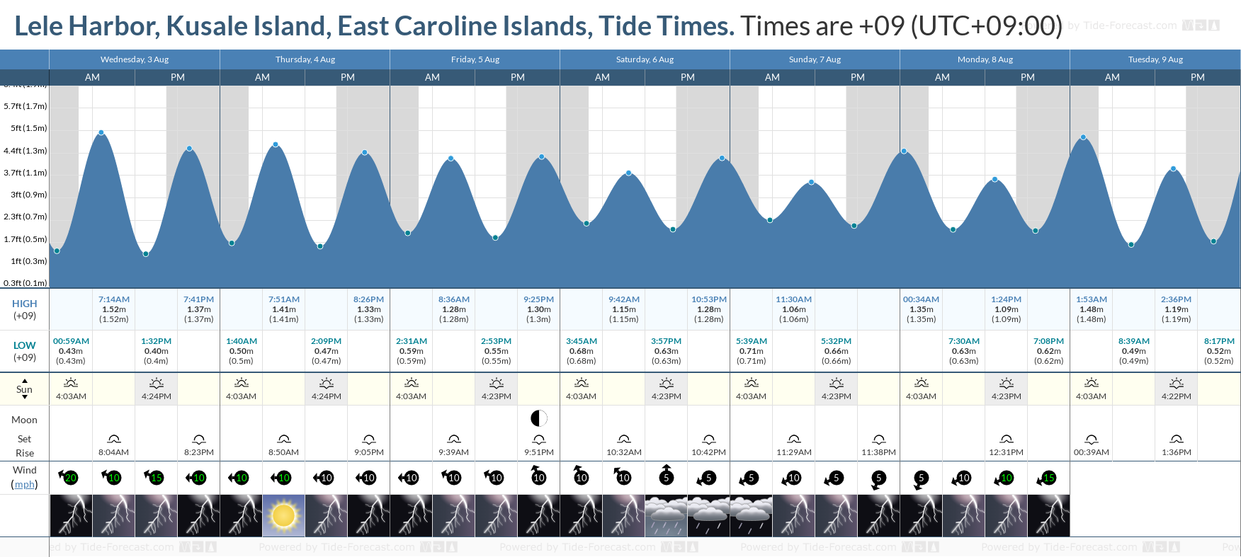 Lele Harbor, Kusale Island, East Caroline Islands Tide Chart including high and low tide tide times for the next 7 days