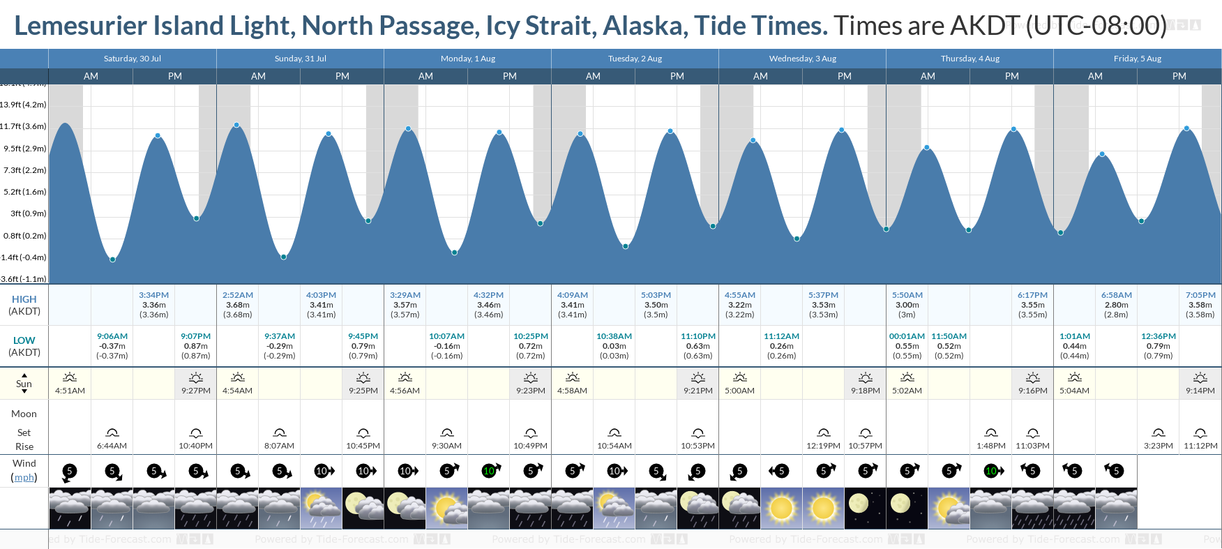 Lemesurier Island Light, North Passage, Icy Strait, Alaska Tide Chart including high and low tide tide times for the next 7 days