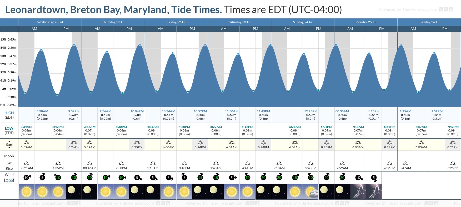 Leonardtown, Breton Bay, Maryland Tide Chart including high and low tide tide times for the next 7 days