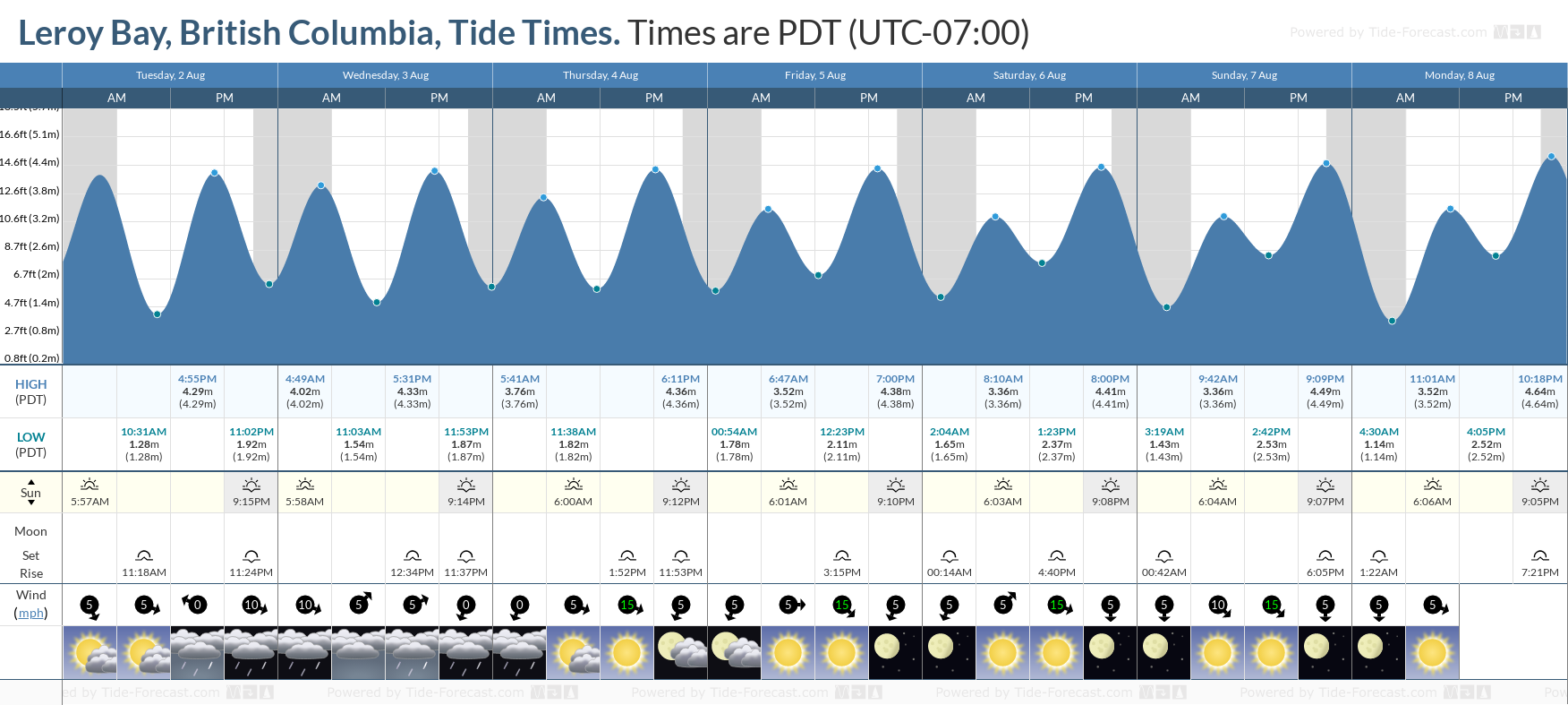 Leroy Bay, British Columbia Tide Chart including high and low tide tide times for the next 7 days