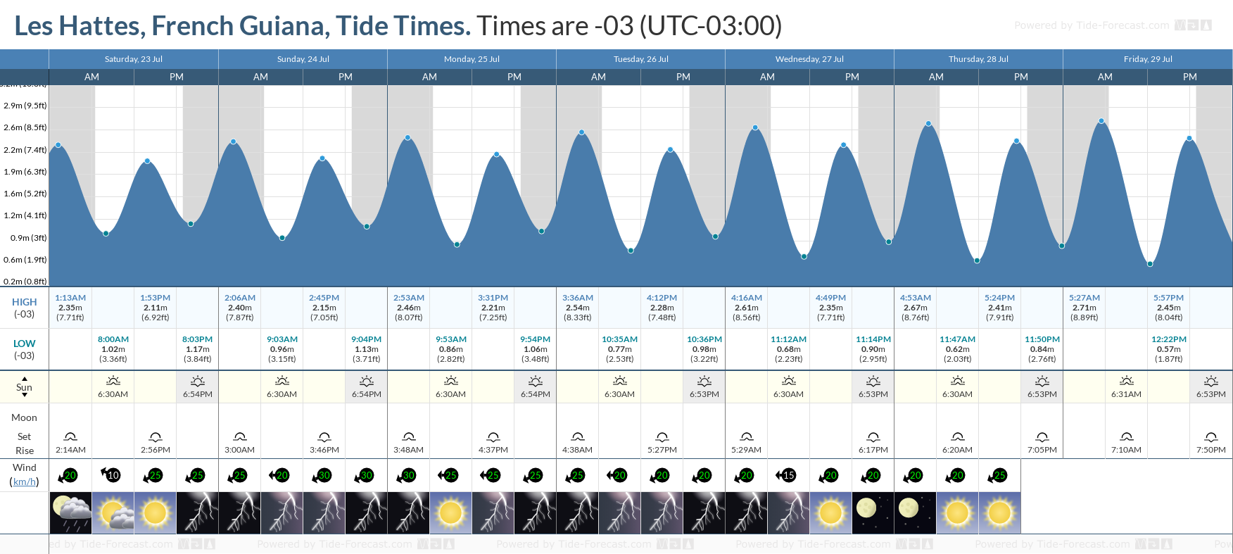 Les Hattes, French Guiana Tide Chart including high and low tide tide times for the next 7 days