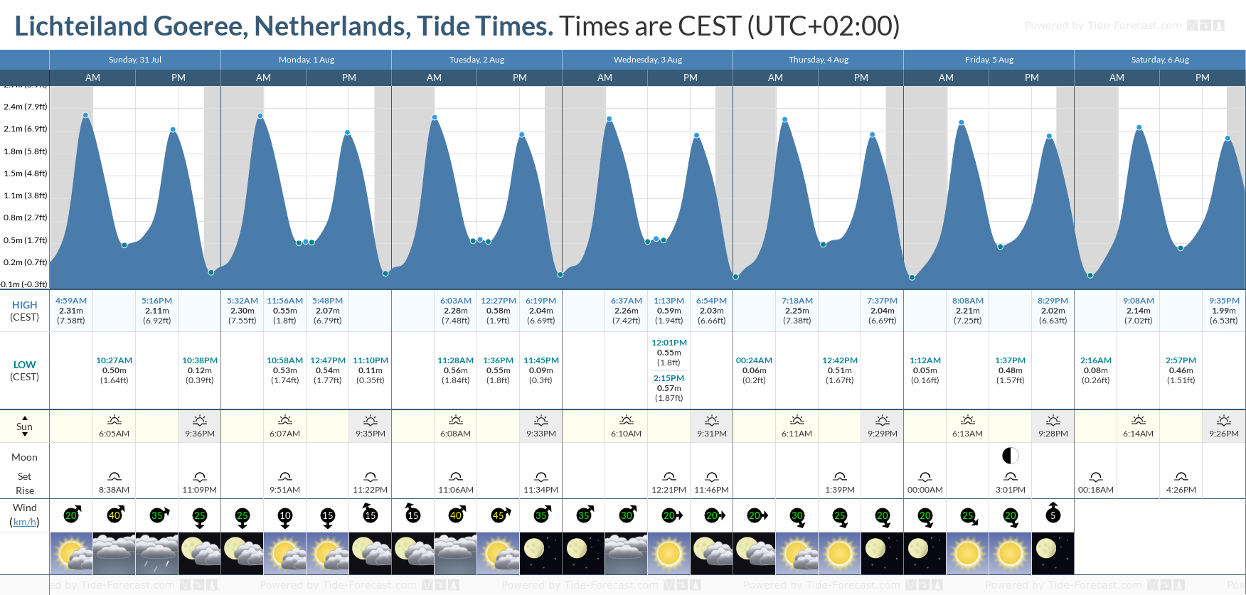 Lichteiland Goeree, Netherlands Tide Chart including high and low tide tide times for the next 7 days