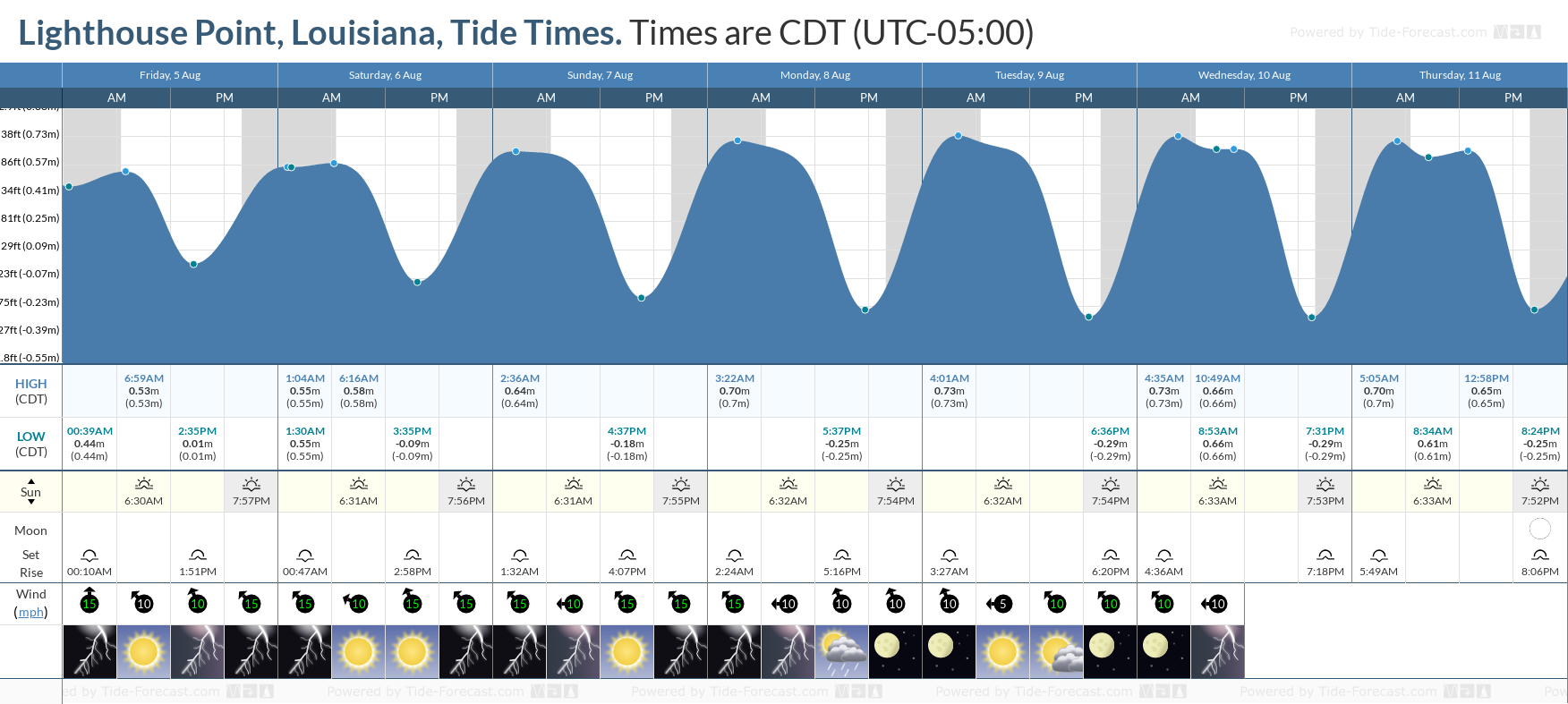 Lighthouse Point, Louisiana Tide Chart including high and low tide tide times for the next 7 days