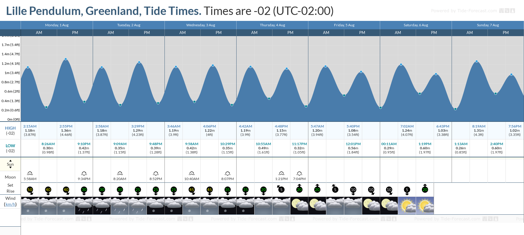 Lille Pendulum, Greenland Tide Chart including high and low tide tide times for the next 7 days