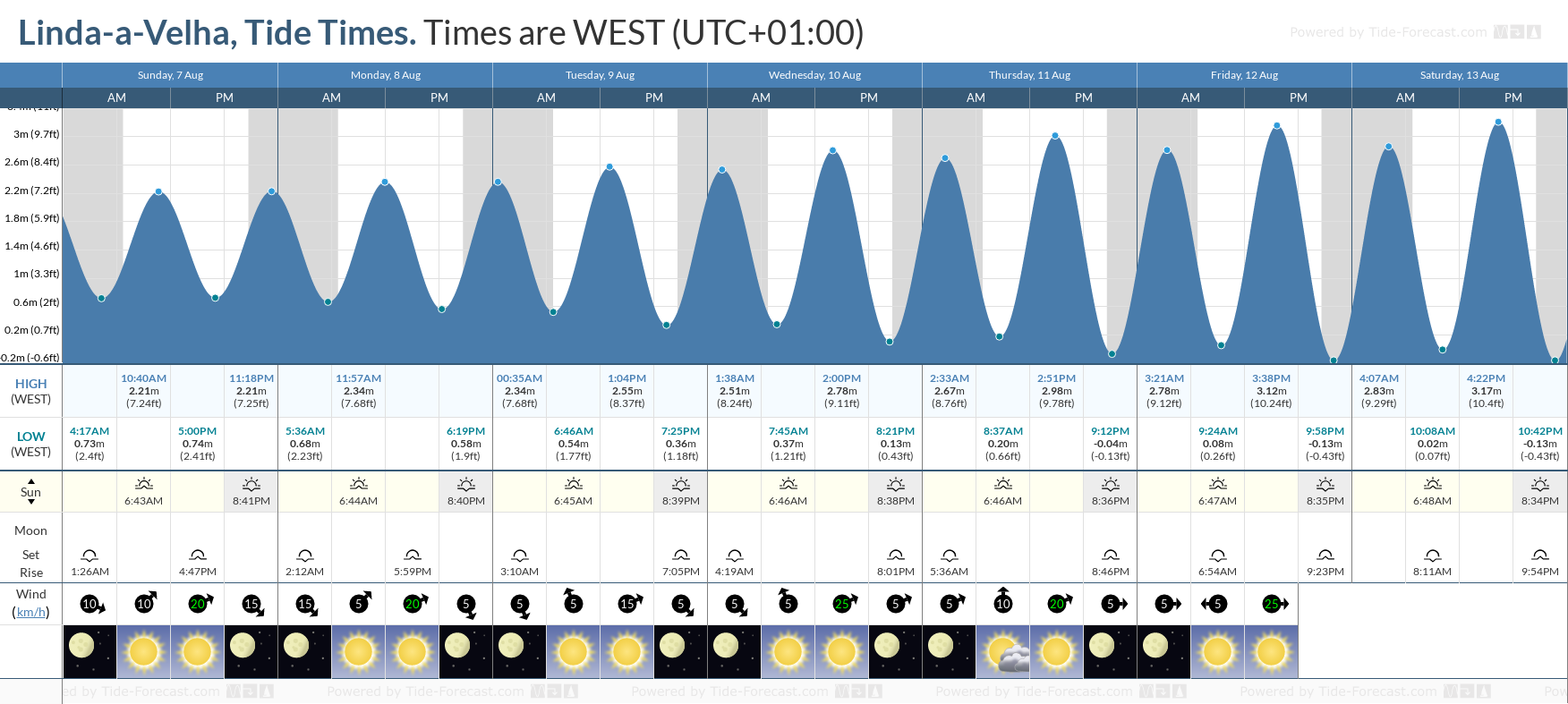 Linda-a-Velha Tide Chart including high and low tide tide times for the next 7 days