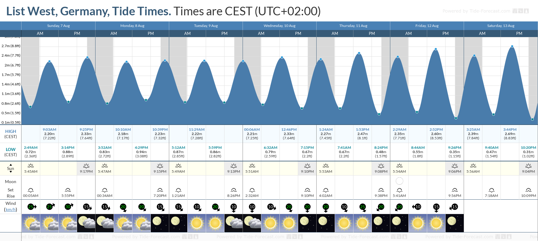 List West, Germany Tide Chart including high and low tide tide times for the next 7 days