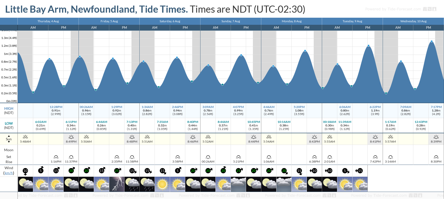 Little Bay Arm, Newfoundland Tide Chart including high and low tide tide times for the next 7 days