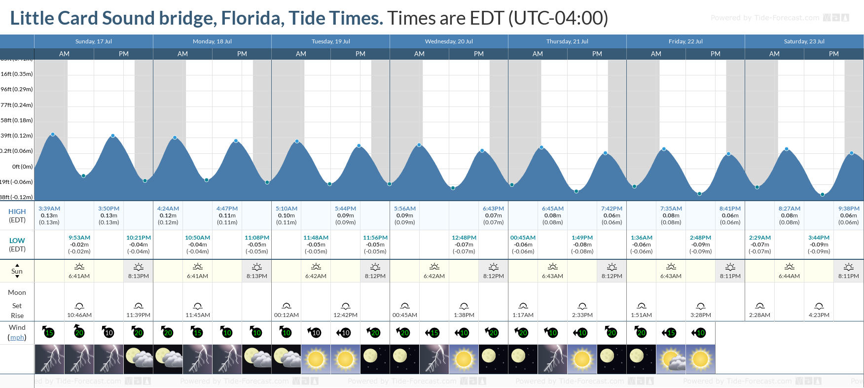 Little Card Sound bridge, Florida Tide Chart including high and low tide tide times for the next 7 days