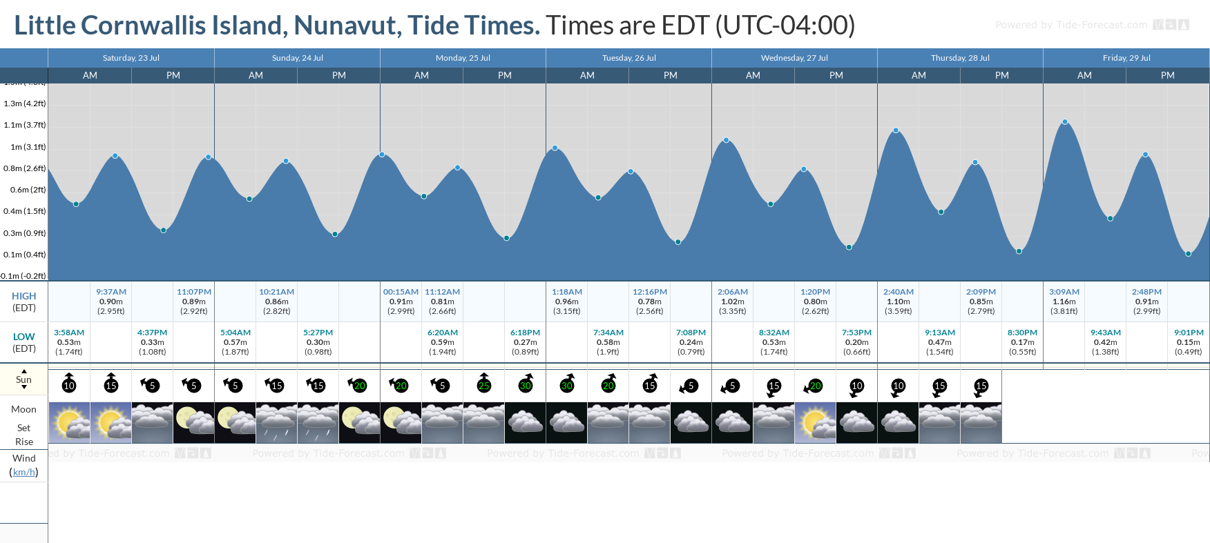 Little Cornwallis Island, Nunavut Tide Chart including high and low tide tide times for the next 7 days