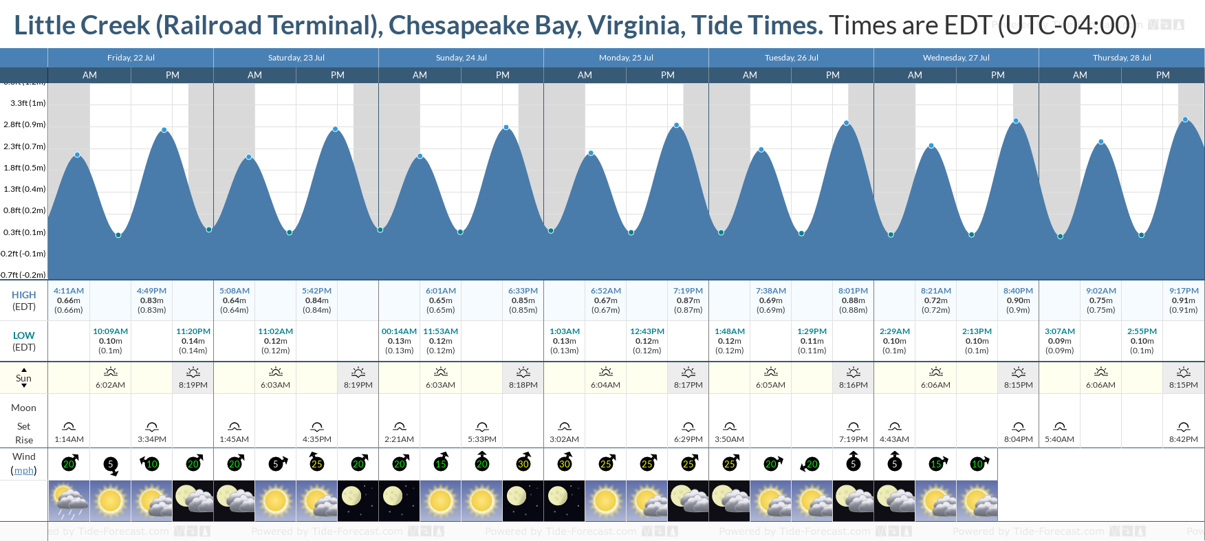Little Creek (Railroad Terminal), Chesapeake Bay, Virginia Tide Chart including high and low tide tide times for the next 7 days