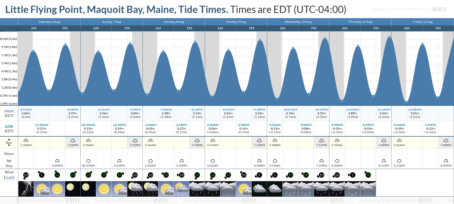 Little Flying Point, Maquoit Bay, Maine Tide Chart including high and low tide tide times for the next 7 days