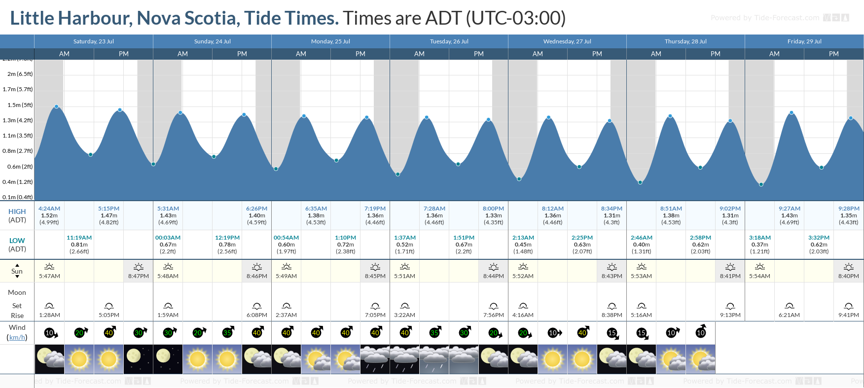 Little Harbour, Nova Scotia Tide Chart including high and low tide tide times for the next 7 days